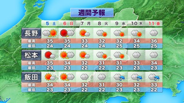 長野 2 予報 週間 天気